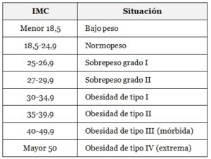 Tabla-IMC peso saludable
